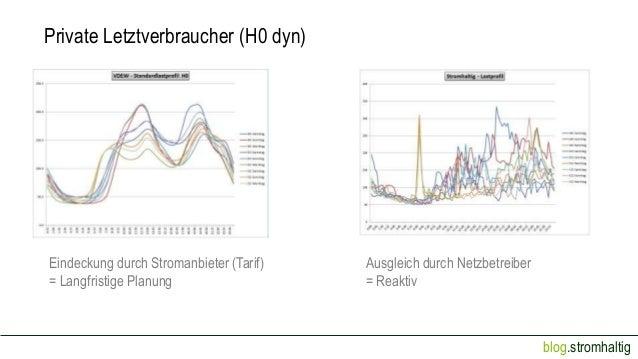 Private Letztverbraucher (H0 dyn)  Eindeckung durch Stromanbieter (Tarif) = Langfristige Planung  Ausgleich durch Netzbetr...