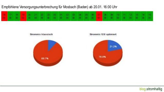 Empfohlene Versorgungsunterbrechung für Mosbach (Baden) ab 20.01. 16:00 Uhr 16: 00  17: 00  18: 00  19: 00  20: 00  21: 00...