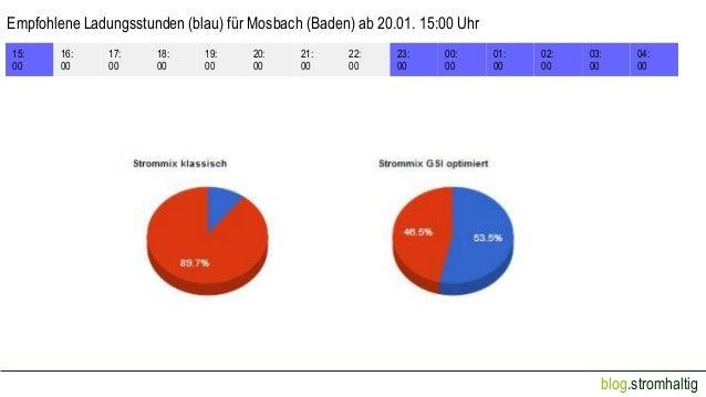 Empfohlene Ladungsstunden (blau) für Mosbach (Baden) ab 20.01. 15:00 Uhr 15: 00  16: 00  17: 00  18: 00  19: 00  20: 00  2...