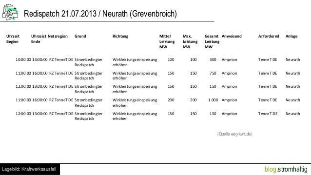 Redispatch 21.07.2013 / Neurath (Grevenbroich) Uhrzeit Beginn  Uhrzeizt Netzregion Ende  Grund  Richtung  Mittel Leistung ...