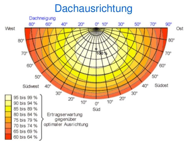 Kosten / Erträge / 2010Ein kWp (Kilo Watt Spitzenleistung)ca. 8 qm SolarmoduleFix und Fertig montiert ca. 2.700 Europroduz...