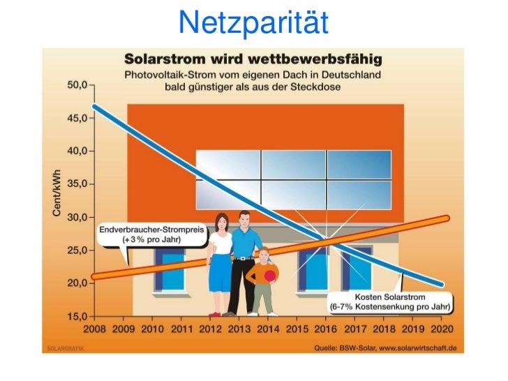 Strompreis Zukunft60   57          55               5250                  49                         47                   ...