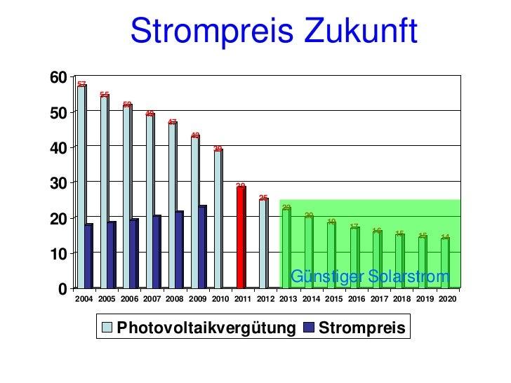 Nutzung des selbst        produzierten Stroms      Eigenverbrauch     1.10.2010   1.1.2011bis 30 kWp <30%             16,6...