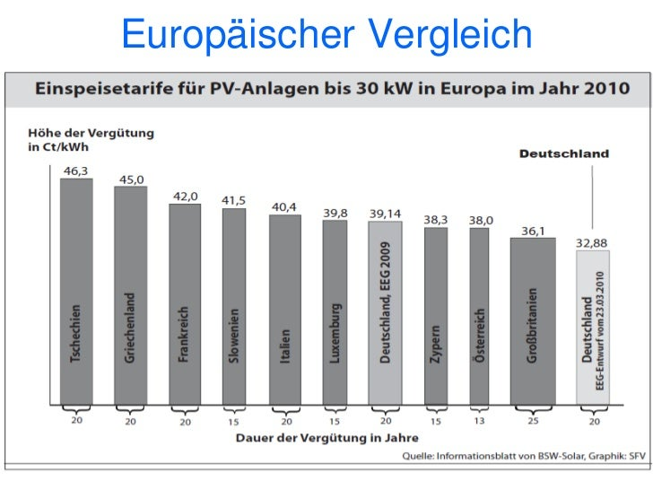 Eigenverbrauch 2011                                 verkaufen                                 28,74                       ...