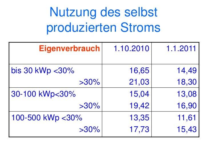 Eigenverbrauch 2011       Elektrogeräte des Kunden                                                                        ...