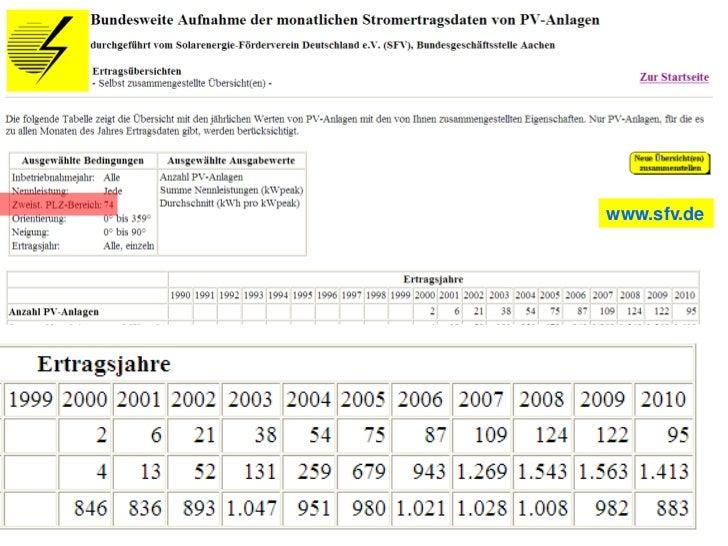 Photovoltaik Technik                             Wechselrichter           Solar modul(e)                            Einspe...