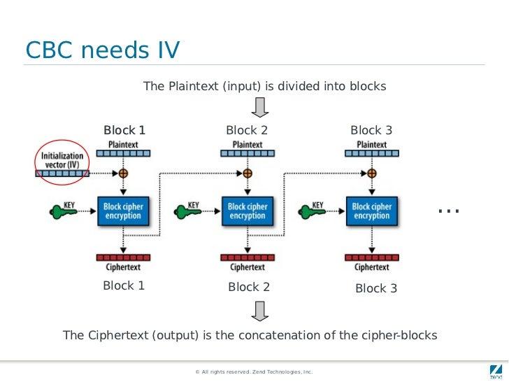 CBC needs IV               The Plaintext (input) is divided into blocks         Block 1                    Block 2        ...