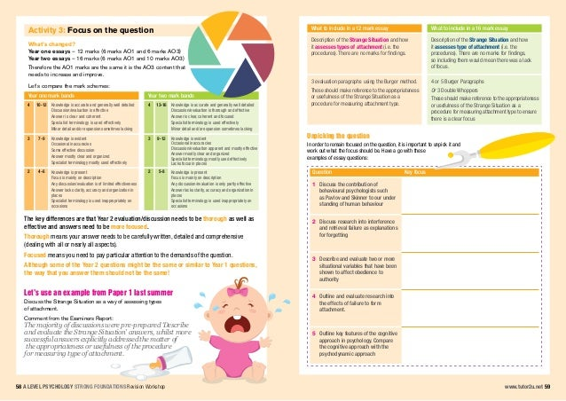 a2 psychology coursework introduction Try to keep to this structure and remember to read the 'improving your grade'  page for more tips and advice on getting the best coursework grade title  concise.