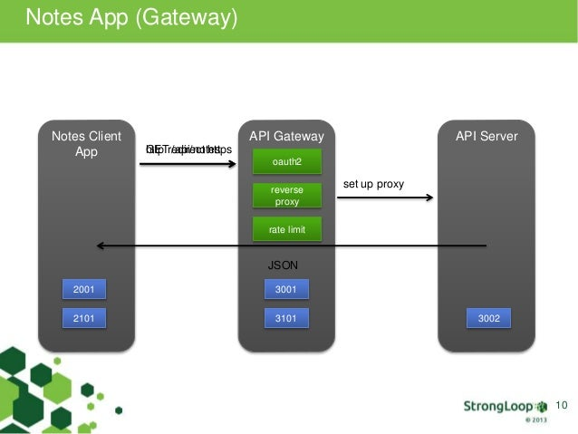 Getting Started with the StrongLoop Node js API Gateway
