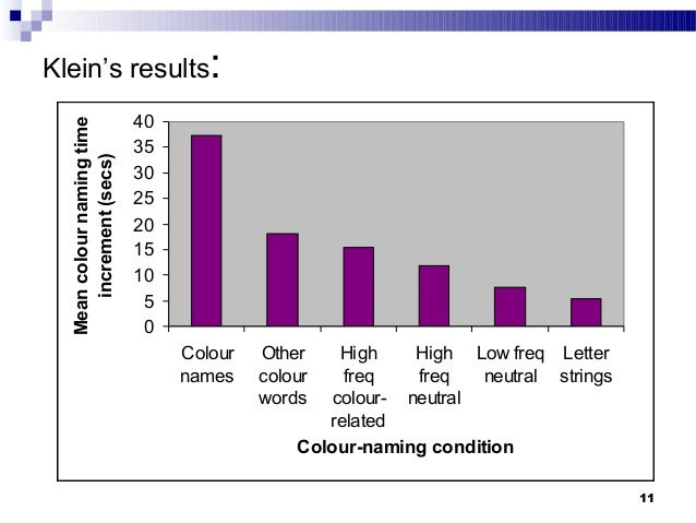 the stroop effect and colour related words Ignore that a psychology and linguistic game for citizen scientists to learn how the mind sorts conflicting information based on the stroop effect when a word's meaning is coupled with distracting information, such as a color, two different regions of the brain are stimulated the right side automatically.