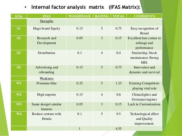 internal and external analysis of hero honda External environment analysis of starbucks starbucks corporation is an international coffee and coffee house chain based in seattle, washington, united states it opened as a single small store opened in 1971 and became a coffee giant at the end of the millennium.