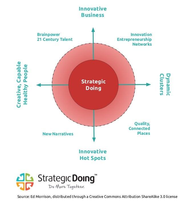 Brainpower 21 Century Talent Innovation Entrepreneurship Networks New Narratives Quality, Connected Places Strategic Doing...