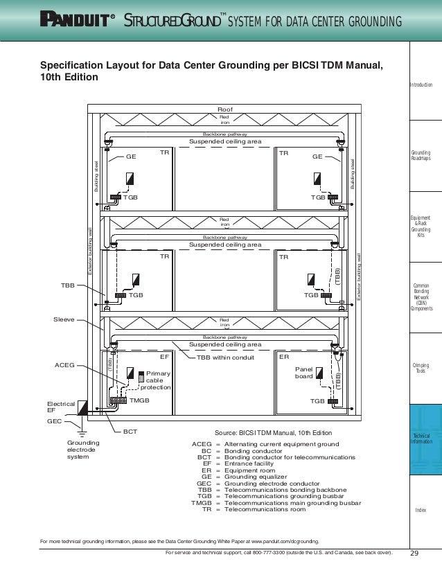 structrured ground system for datacenters 29 638?cb=1455976130 structrured ground system for datacenters