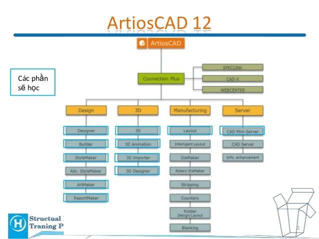 ArtiosCAD Traning Program