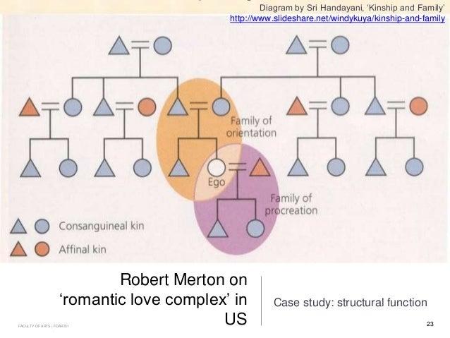 FOAR 701: Functionalism, Structural functionalism, et al.