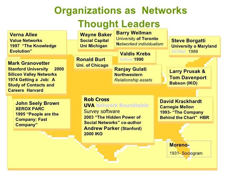 Organizations as  Networks  Thought Leaders   Steve Borgatti  University o Maryland UCINet    1988 Rob Cross UVA  Network ...