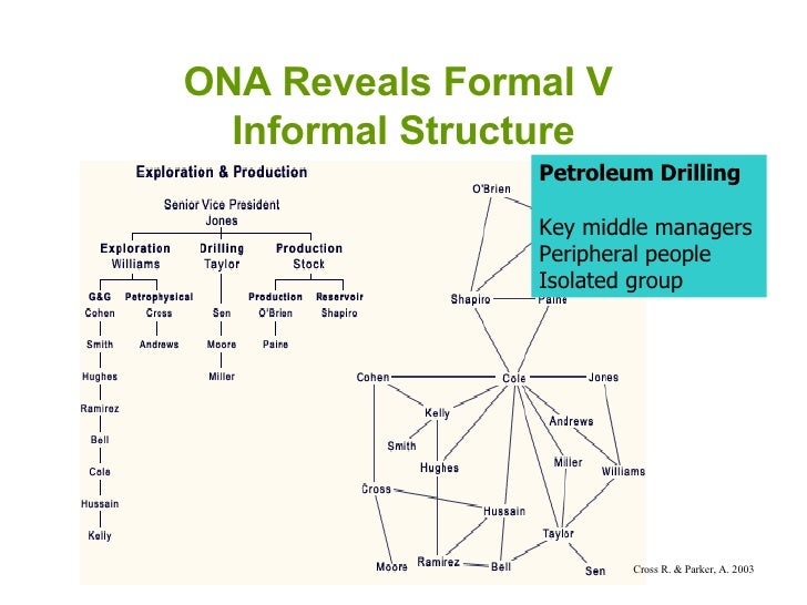 ONA Reveals Formal V  Informal Structure Petroleum Drilling Key middle managers Peripheral people Isolated group Cross R. ...