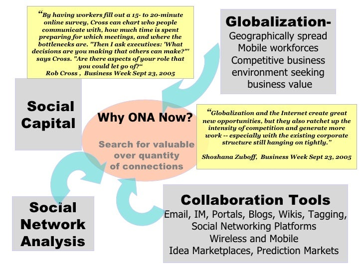 Collaboration Tools Email, IM, Portals, Blogs, Wikis, Tagging, Social Networking Platforms  Wireless and Mobile  Idea Mark...
