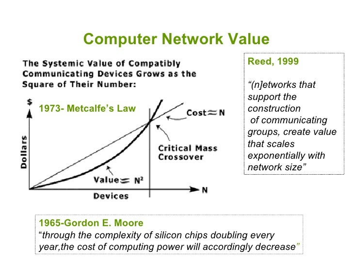 """Computer Network Value 1973- Metcalfe's Law   1965-Gordon E. Moore  """" through the complexity of silicon chips doubling eve..."""