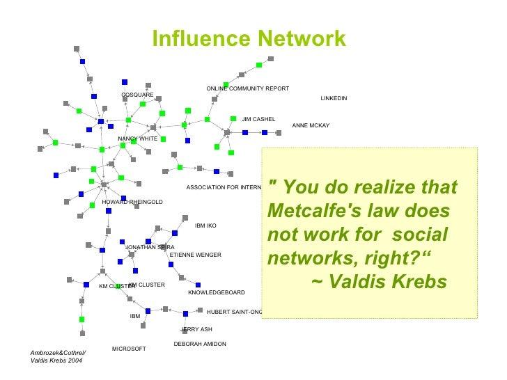 Influence Network HOWARD RHEINGOLD KM CLUSTER ETIENNE WENGER KNOWLEDGEBOARD NANCY WHITE ASSOCIATION FOR INTERNET RESEARCHE...