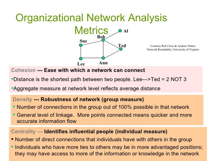 Organizational Network Analysis Metrics <ul><li>Centrality --- Identifies influential people (individual measure) </li></u...