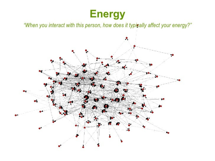 """"""" When you interact with this person, how does it typically affect your energy?"""" Energy"""