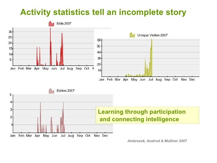 Activity statistics tell an incomplete story Ambrozek, Axelrod & Mulliner 2007 Learning through participation and connecti...