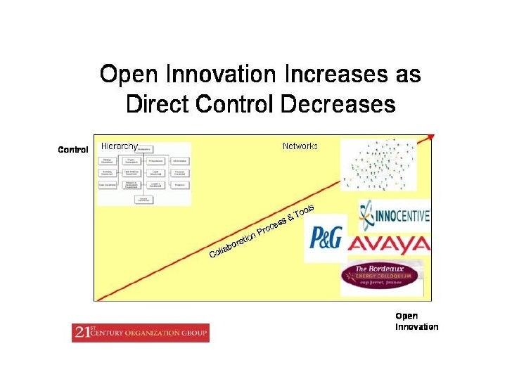 Direct CONTROL lessens