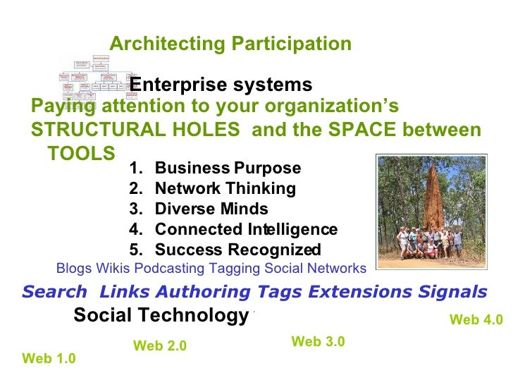 Architecting Participation Social Technology Enterprise systems ,  Blogs Wikis Podcasting Tagging Social Networks   Web 2....