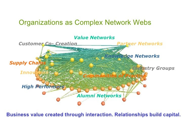 Partner Networks Organizations as Complex Network Webs Knowledge Networks Communities of Practice Innovation Customer Co- ...