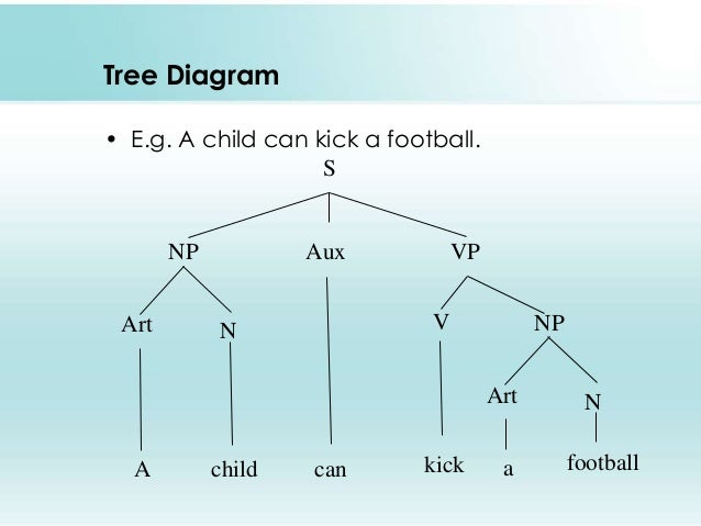 Structural ambiguity trees selol ink structural ambiguity trees syntax drawing tree diagrams ccuart Images