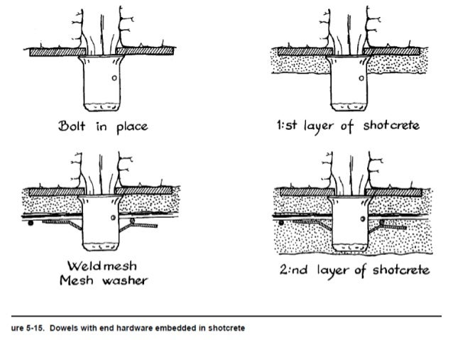 Structural design of tunnel lining