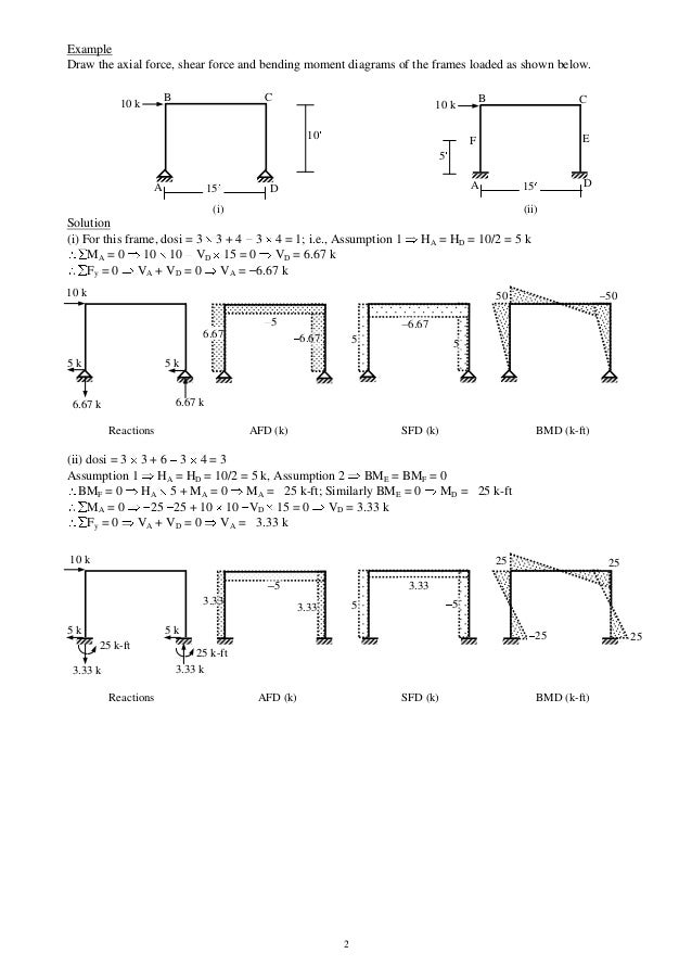 How to draw bending moment diagram for frames page 3 for Matheny motors marietta ohio
