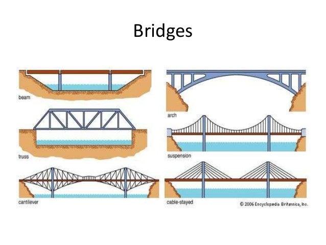 Structural engineering part 1 Slide 3