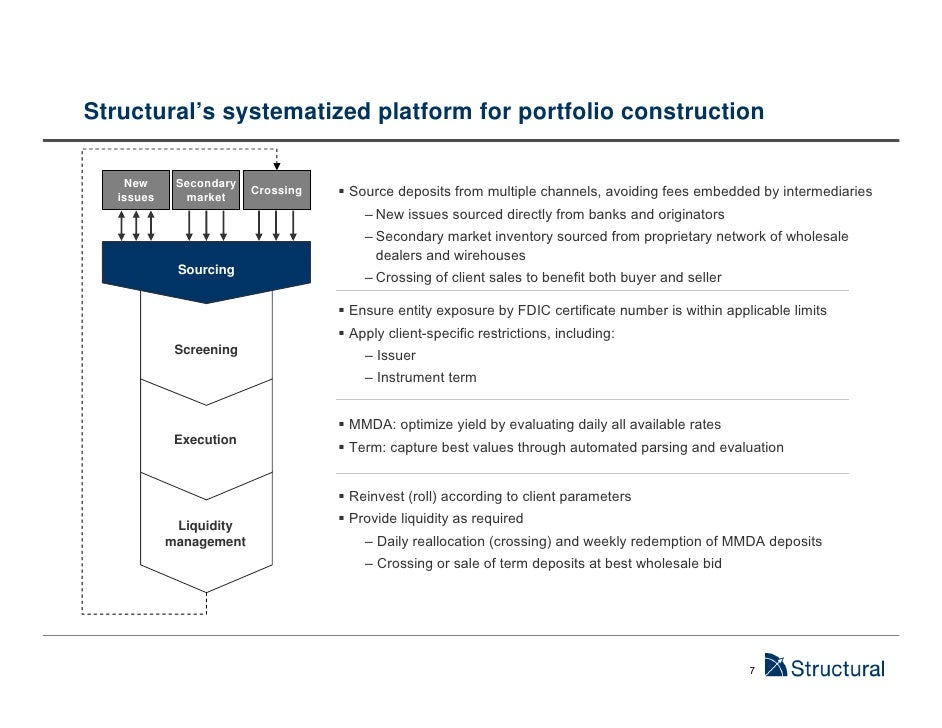 Structural Fdic Insured Deposits