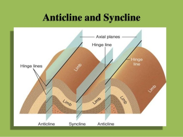 plunging anticline and syncline diagram plunging fold