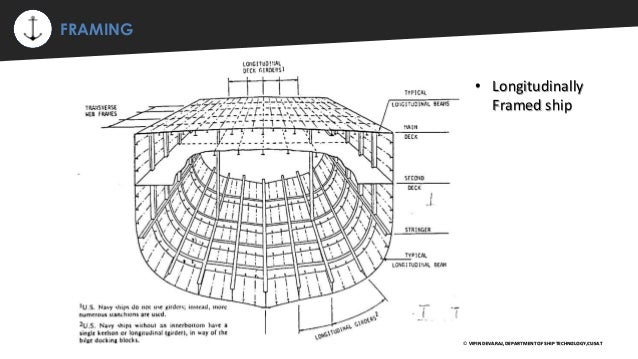 structural members of ship 12 638?cb\=1433775126 ship frame diagram schematic diagram