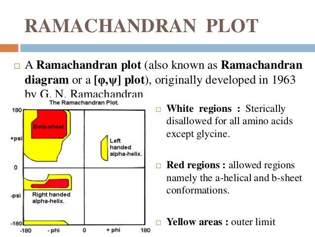 Ramachandran Plot Allowed Or Disallowed Regions Diesel Square