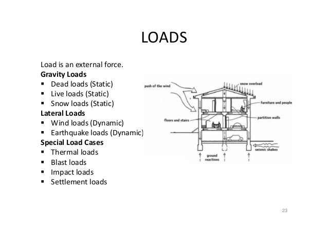 Gravity Loads And Lateral Loads In A Building Design Are