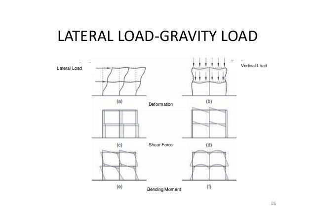 Average Load Factor Office Building