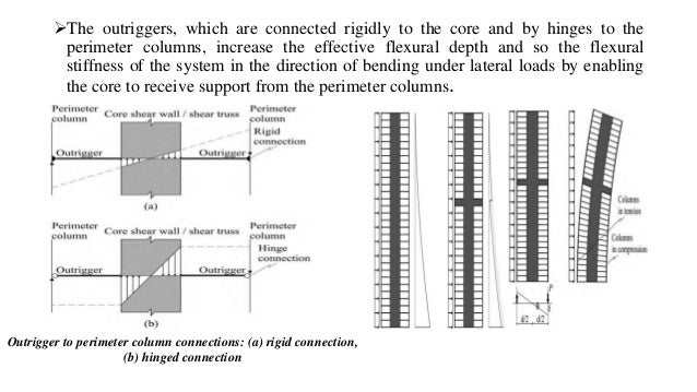 Structural systems and aerodynamic in multi stoery buildings