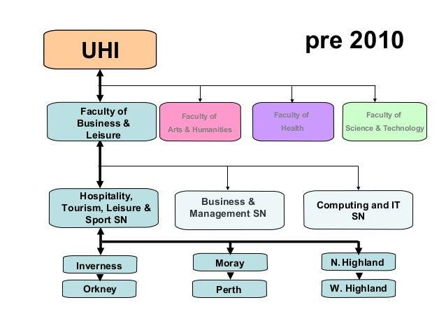UHI Computing and IT SN N.Highland W. Highland Inverness PerthOrkney pre 2010 Moray Hospitality, Tourism, Leisure & Sport ...