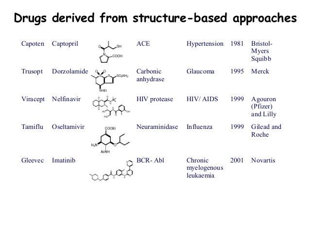 ssri structure activity relationship of imatinib
