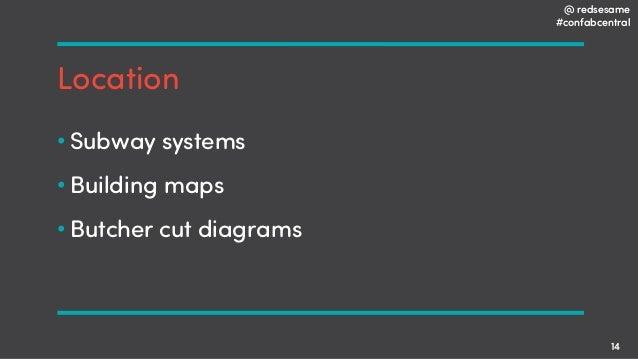 @ redsesame #confabcentral 14 Location • Subway systems • Building maps • Butcher cut diagrams
