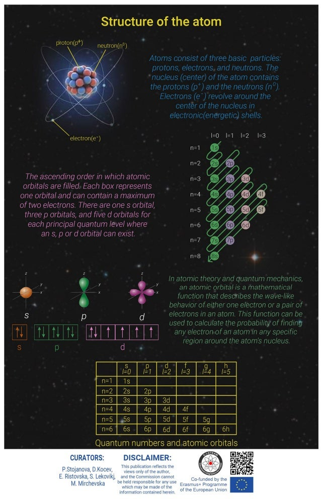 Infographic: Structure of the Atom