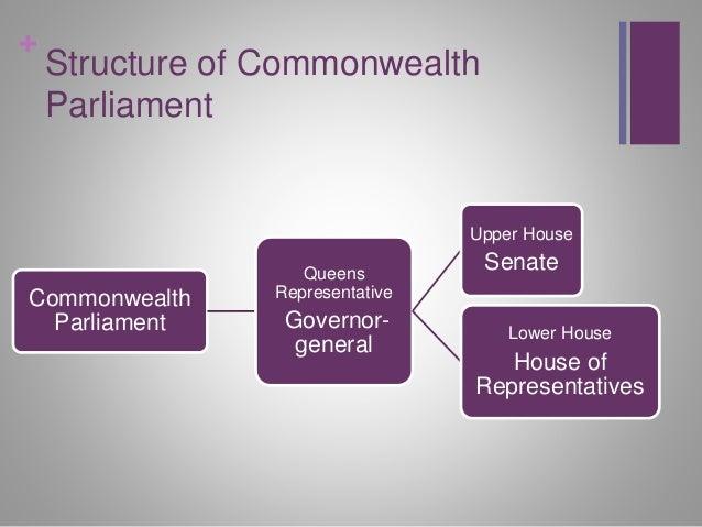 About the Senate