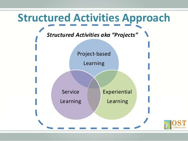 https://image.slidesharecdn.com/structuredactivities101-planning-141013231227-conversion-gate02/95/planning-structured-activities-projectbased-learning-service-learning-and-experiential-learning-17-638.jpg?cb=1423430453