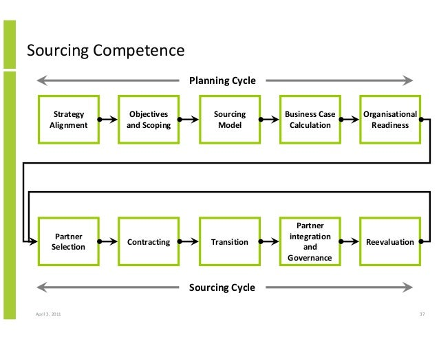 Structured Approach To Implementing And Operating