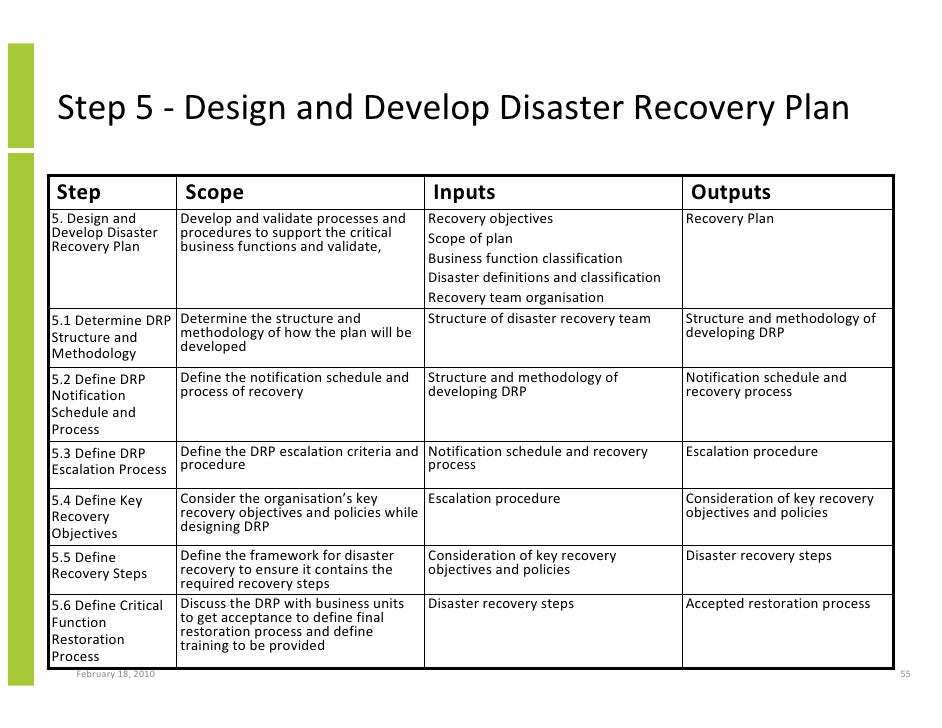 disaster recovery gap analysis example Business continuity disaster recovery plan steps are well constructed and if implemented will enable organizations efficiently carry business operations various.