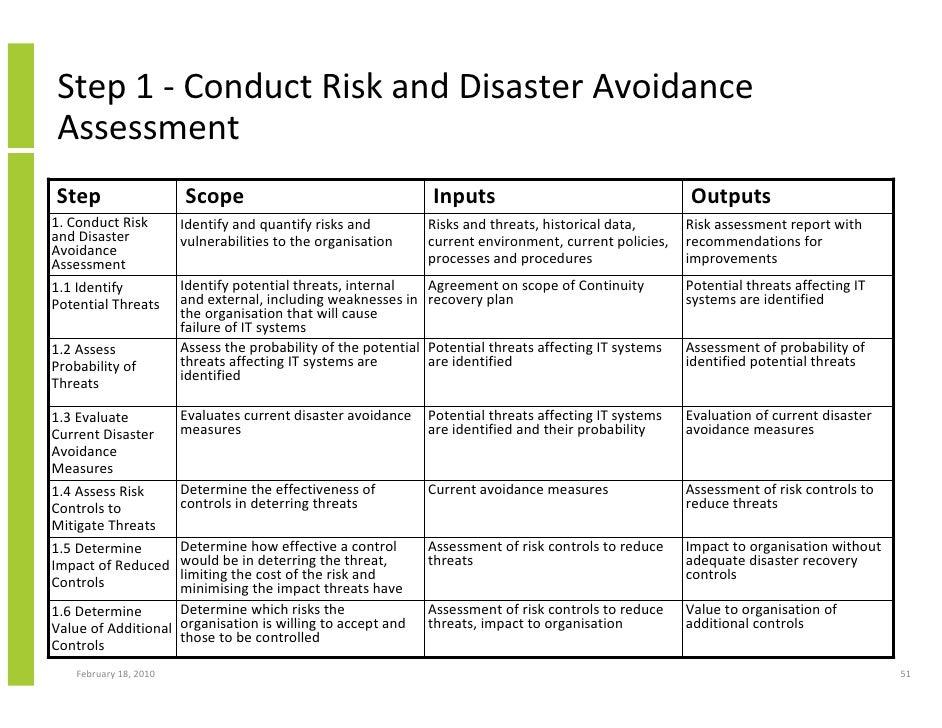 High Quality Massage Business Plan Risk Assessment